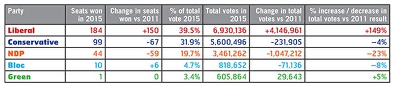 2015 federal elections statistics