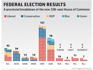 Federal Elections results 2015