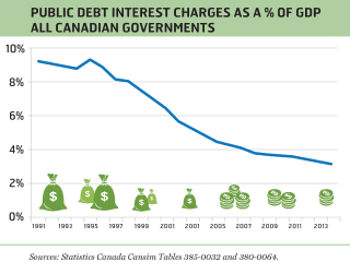 Public debt interest charges as a % of GDP all Canadian governments