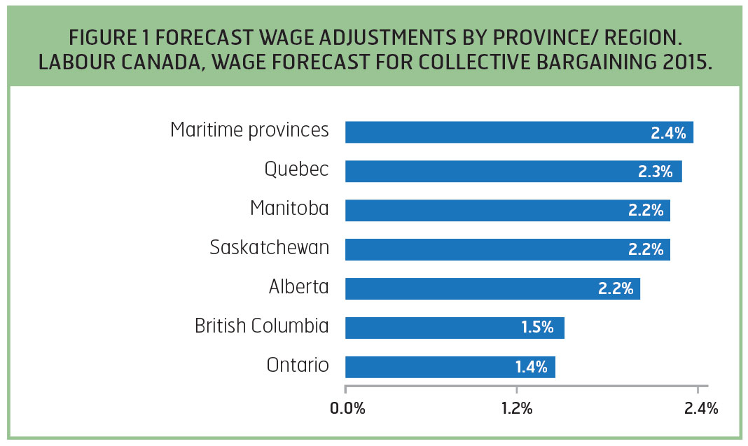 Wages trends in collective agreements canadian union of public forecast wage adjustments by province region labour canada wage forecast for collective bargaining platinumwayz
